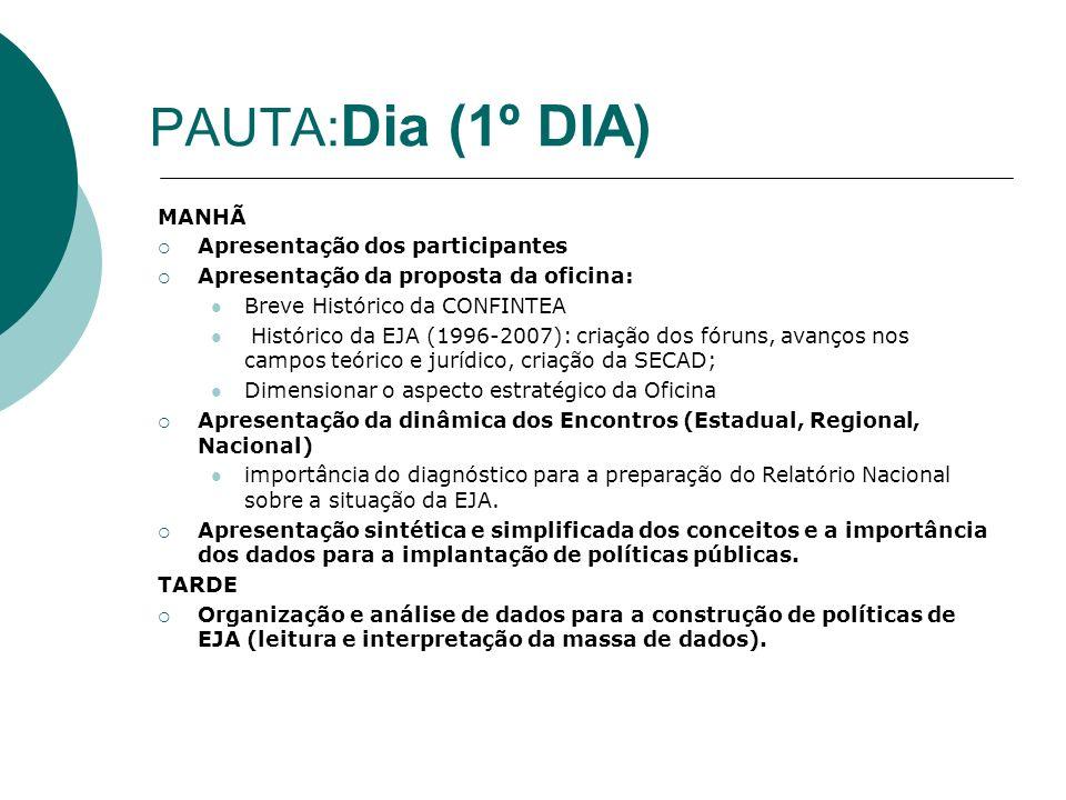 PAUTA: Dia (1º DIA) MANHÃ Apresentação dos participantes Apresentação da proposta da oficina: Breve Histórico da CONFINTEA Histórico da EJA (1996-2007