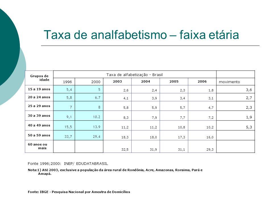 Taxa de analfabetismo – faixa etária Grupos de idade Taxa de alfabetização - Brasil 19962000 2003200420052006 movimento 15 a 19 anos 5,45 2,62,42,31,8