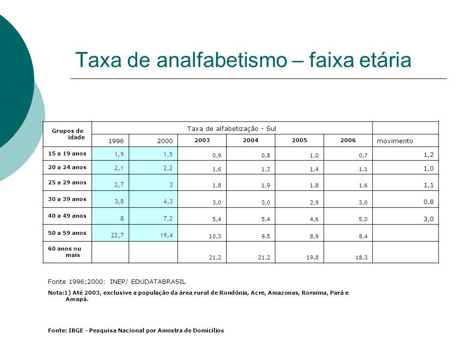 Taxa de analfabetismo – faixa etária Grupos de idade Taxa de alfabetização - Sul 19962000 2003200420052006 movimento 15 a 19 anos 1,91,5 0,90,81,00,7