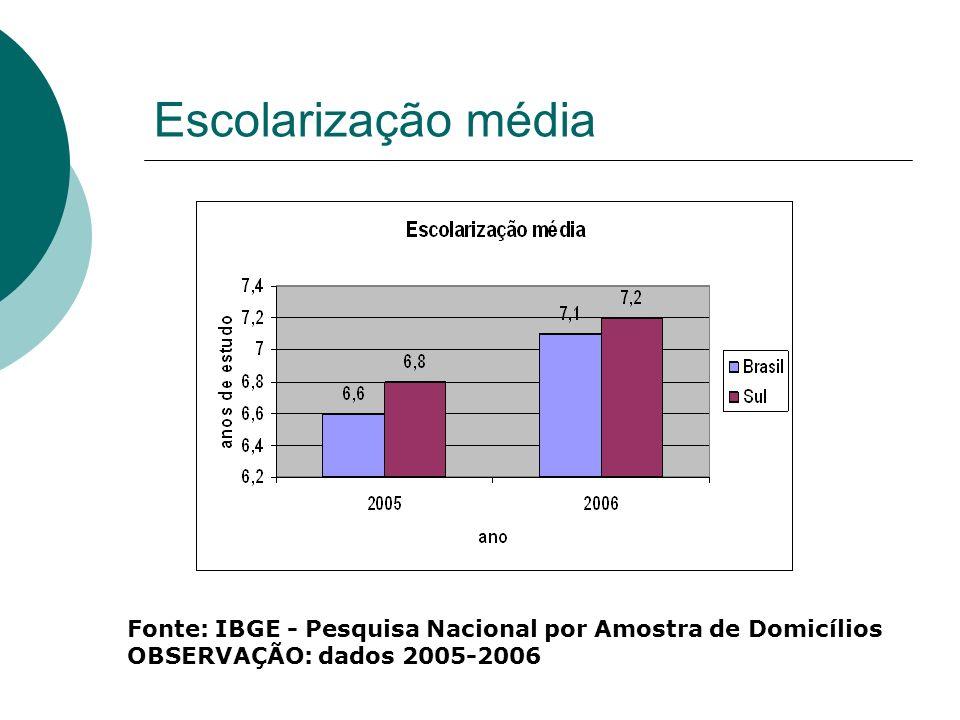 Escolarização média Fonte: IBGE - Pesquisa Nacional por Amostra de Domicílios OBSERVAÇÃO: dados 2005-2006