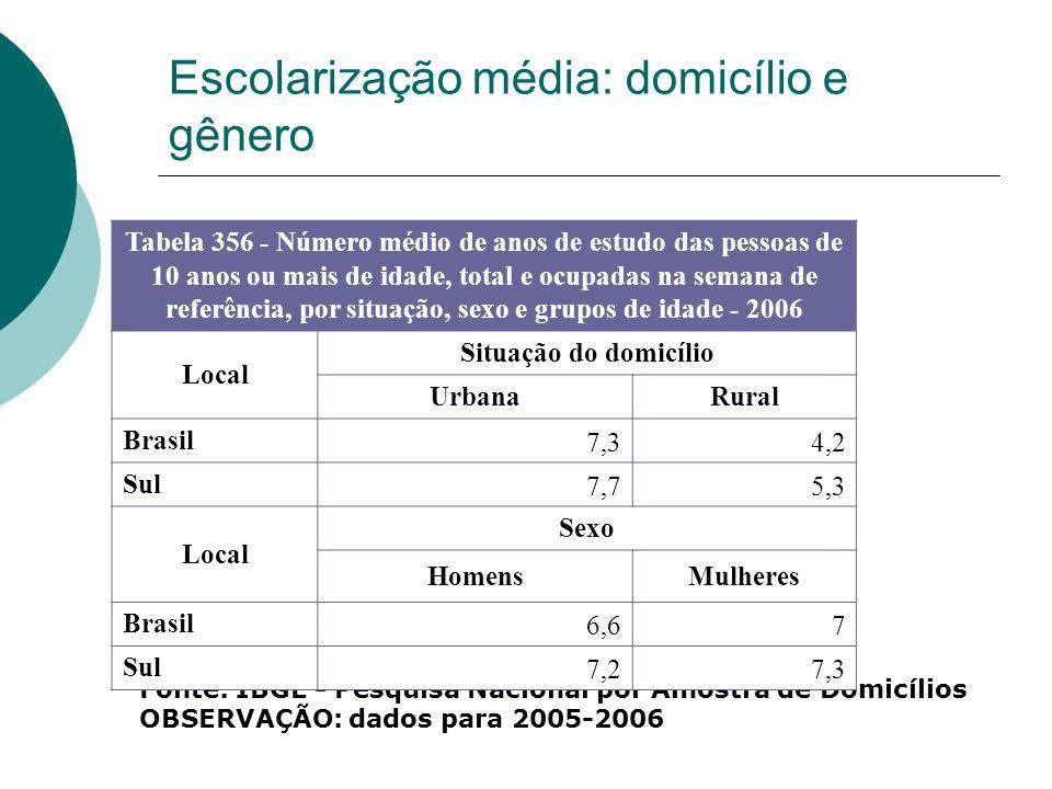 Escolarização média: domicílio e gênero Fonte: IBGE - Pesquisa Nacional por Amostra de Domicílios OBSERVAÇÃO: dados para 2005-2006 Tabela 356 - Número