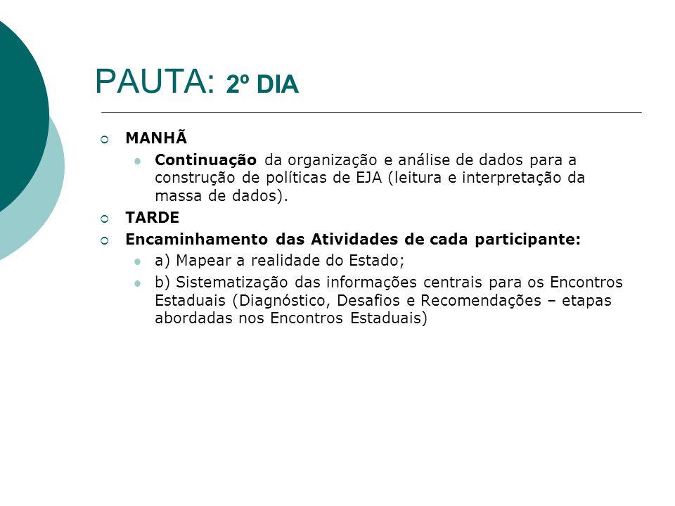 PAUTA: 2º DIA MANHÃ Continuação da organização e análise de dados para a construção de políticas de EJA (leitura e interpretação da massa de dados). T
