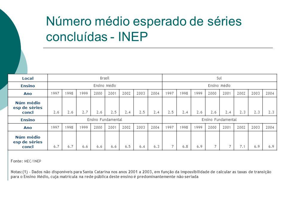 Número médio esperado de séries concluídas - INEP Local BrasilSul Ensino Ensino Médio Ano 199719981999200020012002200320041997199819992000200120022003