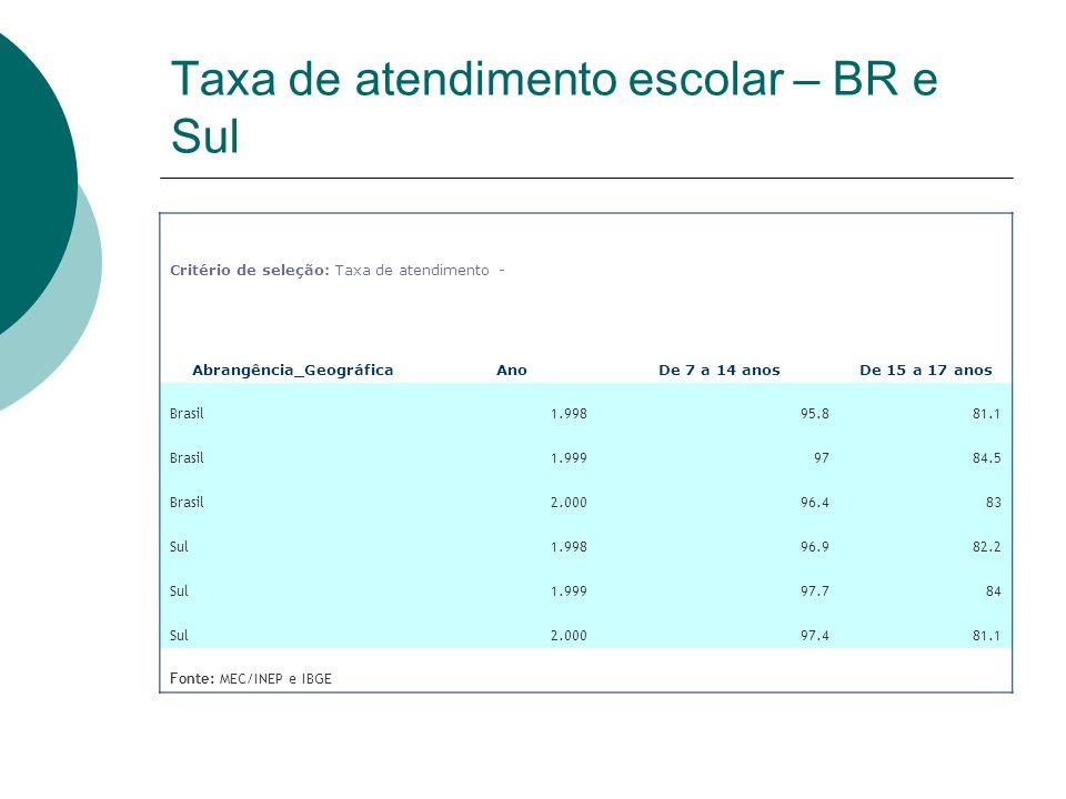 Taxa de atendimento escolar – BR e Sul Critério de seleção: Taxa de atendimento - Abrangência_GeográficaAnoDe 7 a 14 anosDe 15 a 17 anos Brasil1.99895