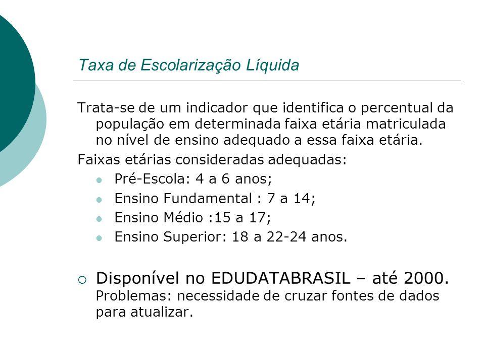 Taxa de Escolarização Líquida Trata-se de um indicador que identifica o percentual da população em determinada faixa etária matriculada no nível de en