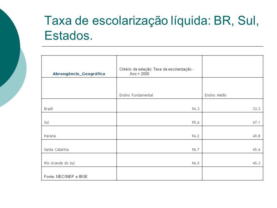 Taxa de escolarização líquida: BR, Sul, Estados. Abrangência_Geográfica Critério de seleção: Taxa de escolarização - Ano = 2000 Ensino FundamentalEnsi