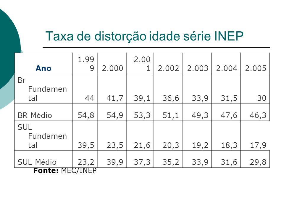 Taxa de distorção idade série INEP Ano 1.99 92.000 2.00 12.0022.0032.0042.005 Br Fundamen tal4441,739,136,633,931,530 BR M é dio54,854,953,351,149,347