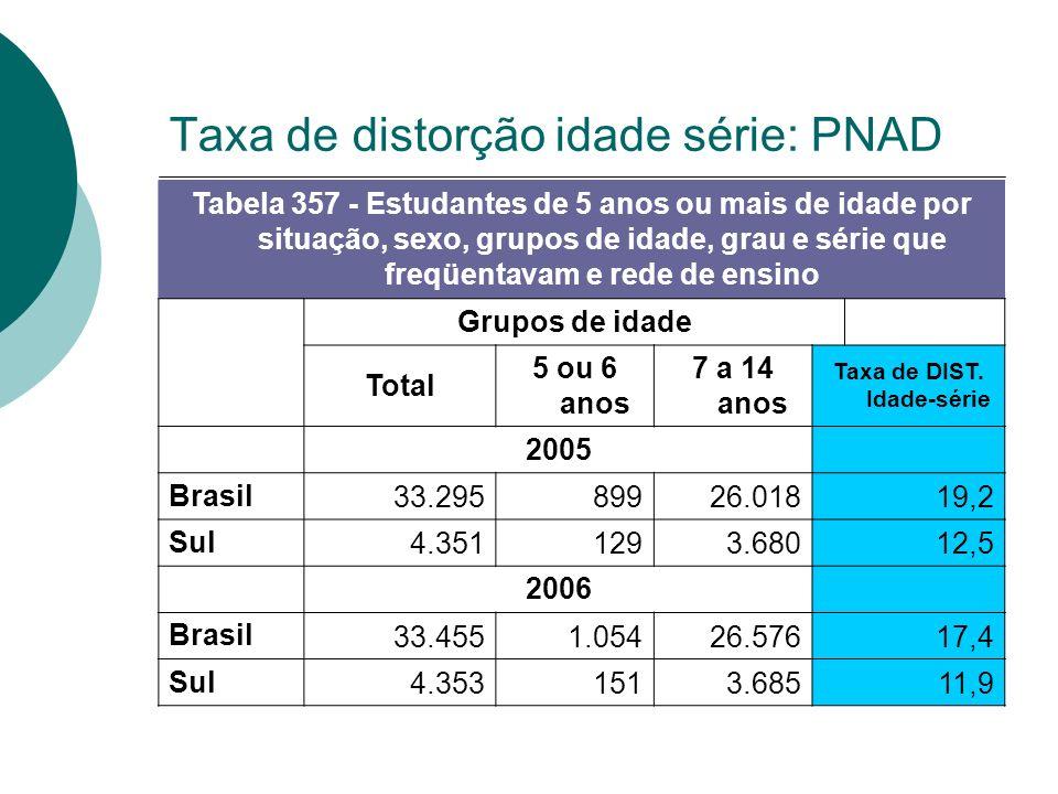 Taxa de distorção idade série: PNAD Tabela 357 - Estudantes de 5 anos ou mais de idade por situação, sexo, grupos de idade, grau e série que freqüenta