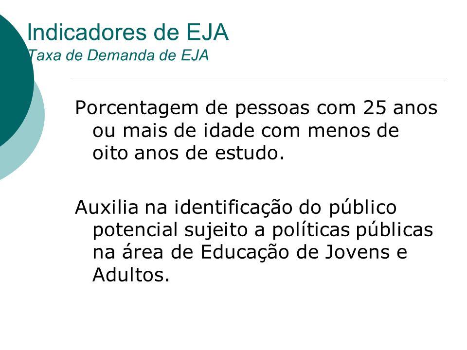 Indicadores de EJA Taxa de Demanda de EJA Porcentagem de pessoas com 25 anos ou mais de idade com menos de oito anos de estudo. Auxilia na identificaç