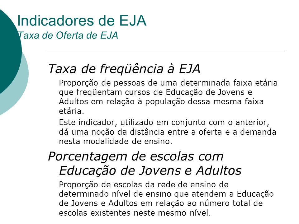 Indicadores de EJA Taxa de Oferta de EJA Taxa de freqüência à EJA Proporção de pessoas de uma determinada faixa etária que freqüentam cursos de Educaç