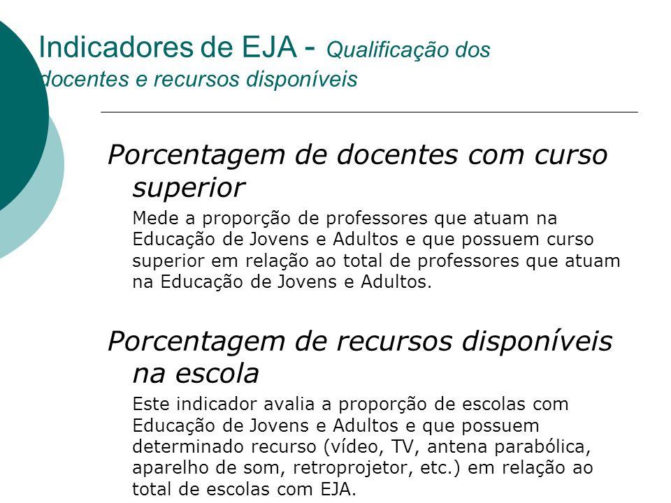 Indicadores de EJA - Qualificação dos docentes e recursos disponíveis Porcentagem de docentes com curso superior Mede a proporção de professores que a