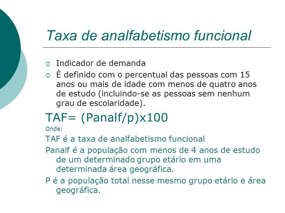 Taxa de analfabetismo funcional Indicador de demanda È definido com o percentual das pessoas com 15 anos ou mais de idade com menos de quatro anos de