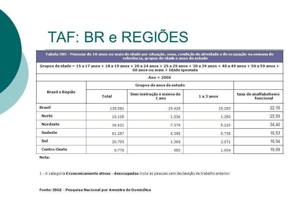 TAF: BR e REGIÕES Tabela 385 - Pessoas de 10 anos ou mais de idade por situação, sexo, condição de atividade e de ocupação na semana de referência, gr
