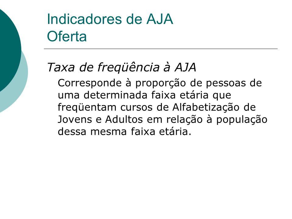 Indicadores de AJA Oferta Taxa de freqüência à AJA Corresponde à proporção de pessoas de uma determinada faixa etária que freqüentam cursos de Alfabet