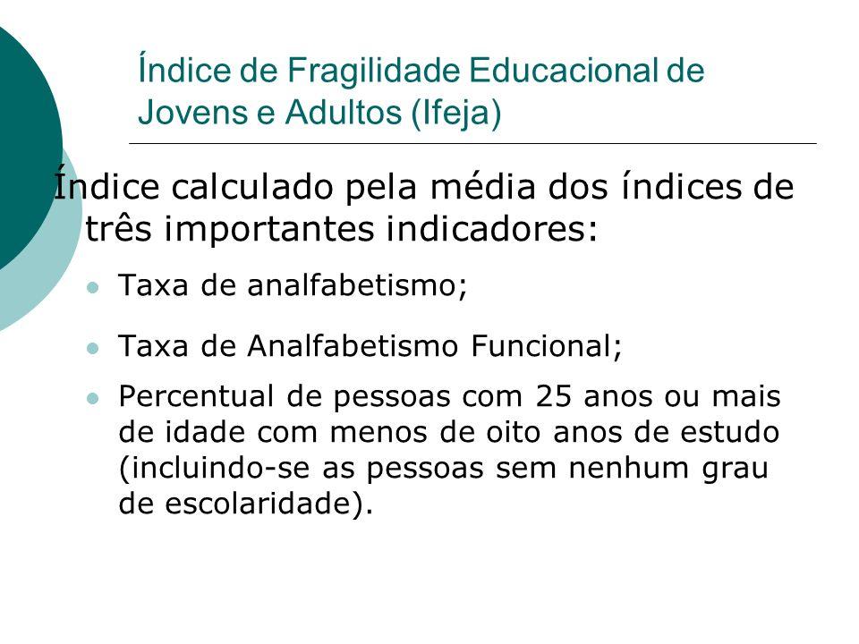 Índice de Fragilidade Educacional de Jovens e Adultos (Ifeja) Índice calculado pela média dos índices de três importantes indicadores: Taxa de analfab