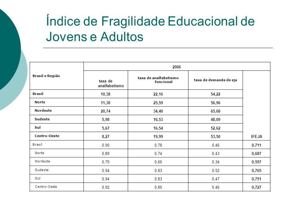 Índice de Fragilidade Educacional de Jovens e Adultos Brasil e Região 2006 taxa de analfabetismo taxa de analfabetismo funcional taxa de demanda de ej