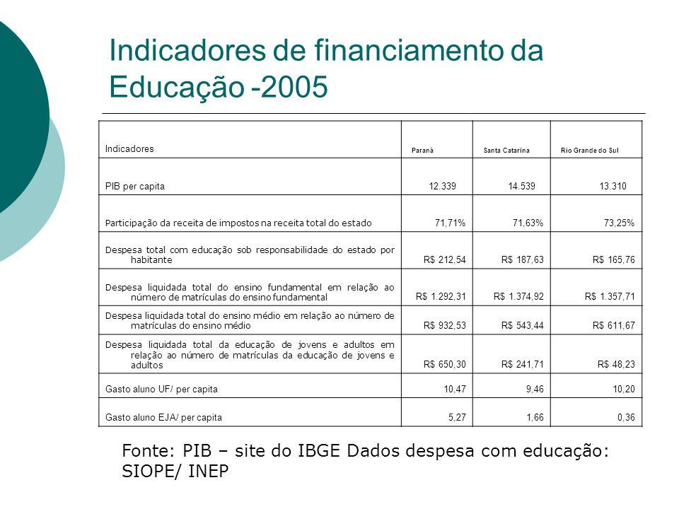 Indicadores de financiamento da Educação -2005 Indicadores Paraná Santa Catarina Rio Grande do Sul PIB per capita 12.339 14.539 13.310 Participação da