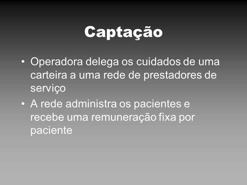 Captação Operadora delega os cuidados de uma carteira a uma rede de prestadores de serviço A rede administra os pacientes e recebe uma remuneração fix