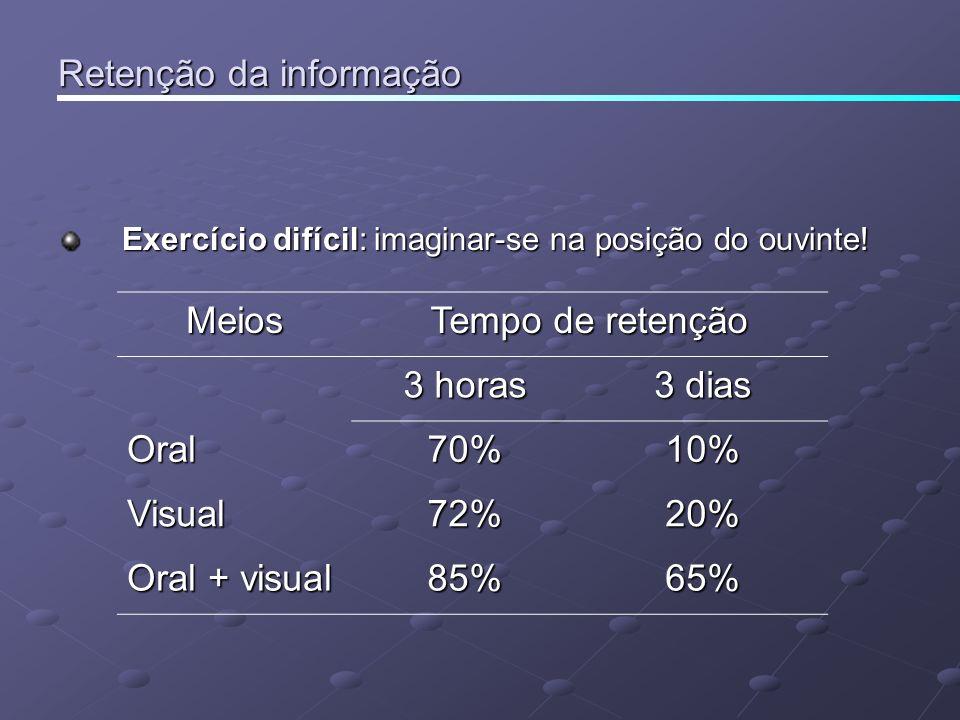 Retenção da informação Exercício difícil: imaginar-se na posição do ouvinte! Meios Tempo de retenção 3 horas 3 dias Oral70%10% Visual72%20% Oral + vis
