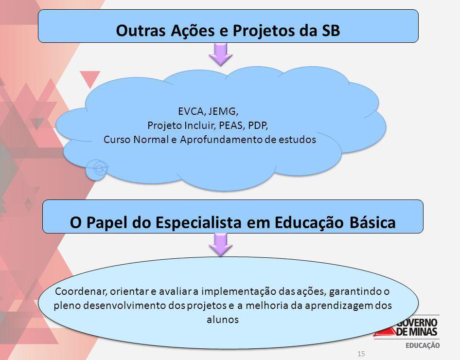 15 Outras Ações e Projetos da SB EVCA, JEMG, Projeto Incluir, PEAS, PDP, Curso Normal e Aprofundamento de estudos EVCA, JEMG, Projeto Incluir, PEAS, P