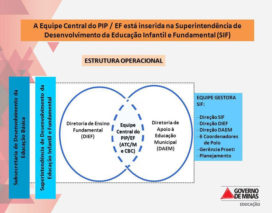 A Equipe Central do PIP / EF está inserida na Superintendência de Desenvolvimento da Educação Infantil e Fundamental (SIF) ESTRUTURA OPERACIONAL Subse