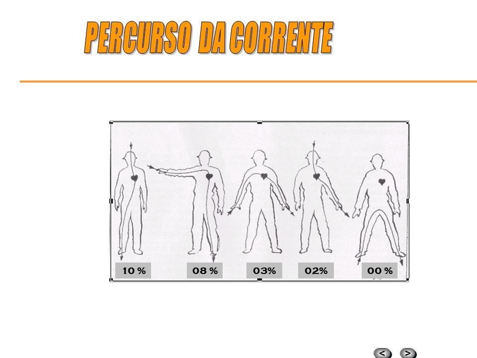 > > < < GRAVIDADEDE DO CHOQUE ELÉTRICO Percurso da corrente no organismo Características da corrente elétrica Resistência elétrica do corpo humano Áre