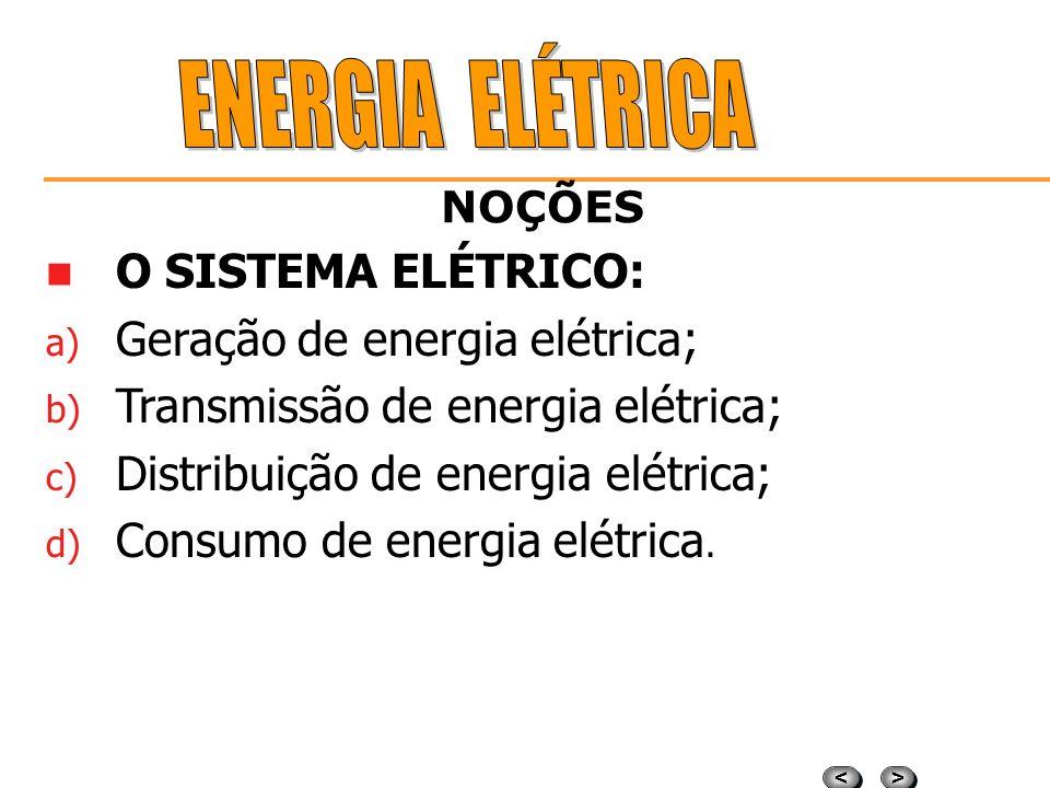 > > < < NOÇÕES LEI DE OHM A intensidade da corrente elétrica é diretamente proporcional à tensão e inversamente proporcional a resistência. I = E / R