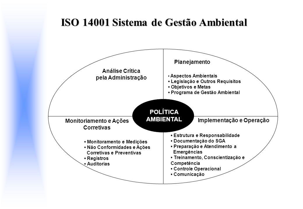 POLÍTICA AMBIENTAL Análise Crítica pela Administração Monitoriamento e Ações Corretivas Monitoramento e Medições Não Conformidades e Ações Corretivas