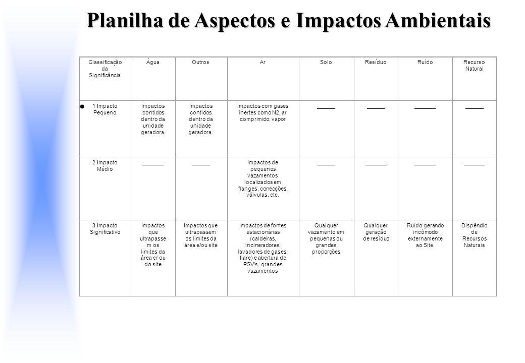 Planilha de Aspectos e Impactos Ambientais Classificação da Significância ÁguaOutrosArSoloResíduoRuídoRecurso Natural 1 Impacto Pequeno Impactos conti