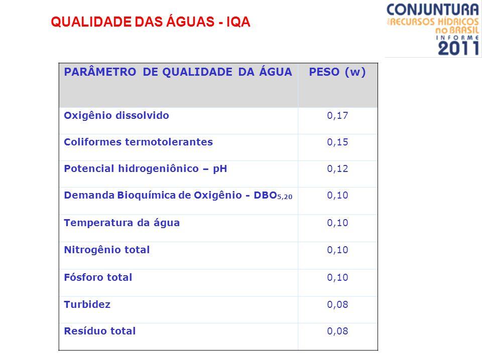 QUALIDADE DAS ÁGUAS - IQA PARÂMETRO DE QUALIDADE DA ÁGUAPESO (w) Oxigênio dissolvido0,17 Coliformes termotolerantes0,15 Potencial hidrogeniônico – pH0