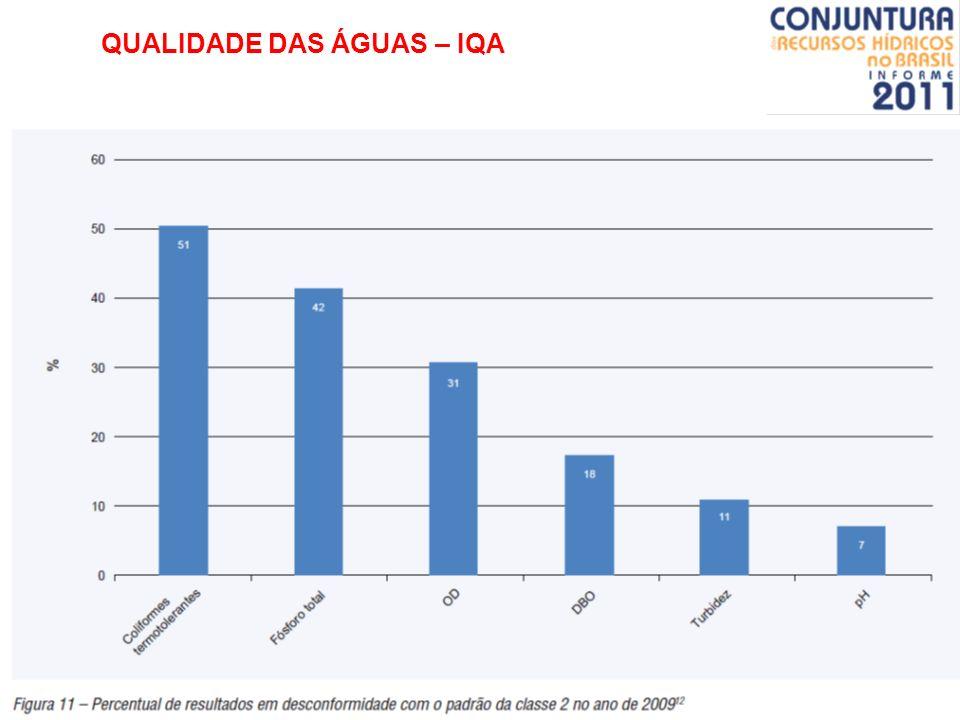 QUALIDADE DAS ÁGUAS – IQA Tabela: Classe de estado trófico e suas características principais. Fontes: CETESB (2007); LAMPARELLI (2004)CETESB (2007)LAM