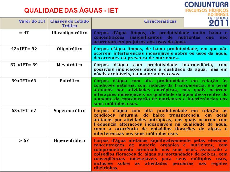 QUALIDADE DAS ÁGUAS - IET Tabela: Classe de estado trófico e suas características principais. Valor do IETClasses de Estado Trófico Características =