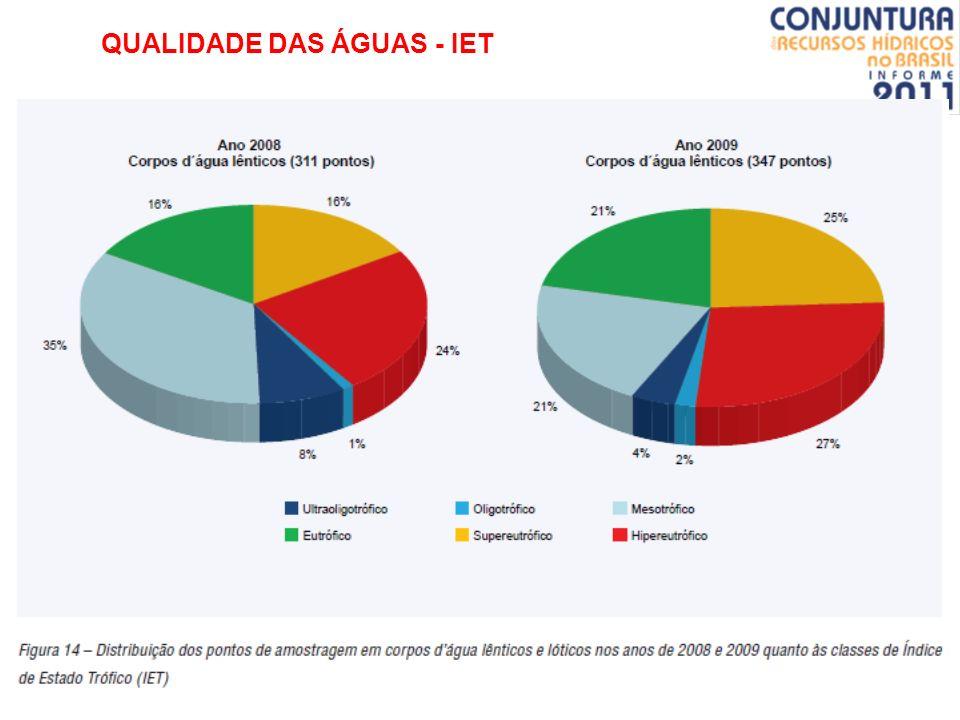 QUALIDADE DAS ÁGUAS - IET Tabela: Classe de estado trófico e suas características principais. Fontes: CETESB (2007); LAMPARELLI (2004)CETESB (2007)LAM