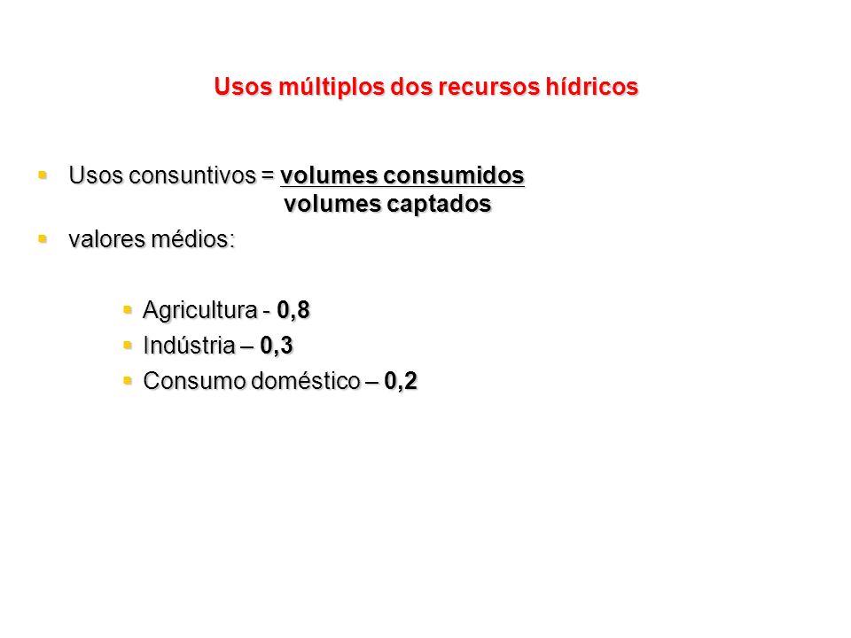 Usos múltiplos dos recursos hídricos Usos consuntivos = volumes consumidos Usos consuntivos = volumes consumidos volumes captados volumes captados val