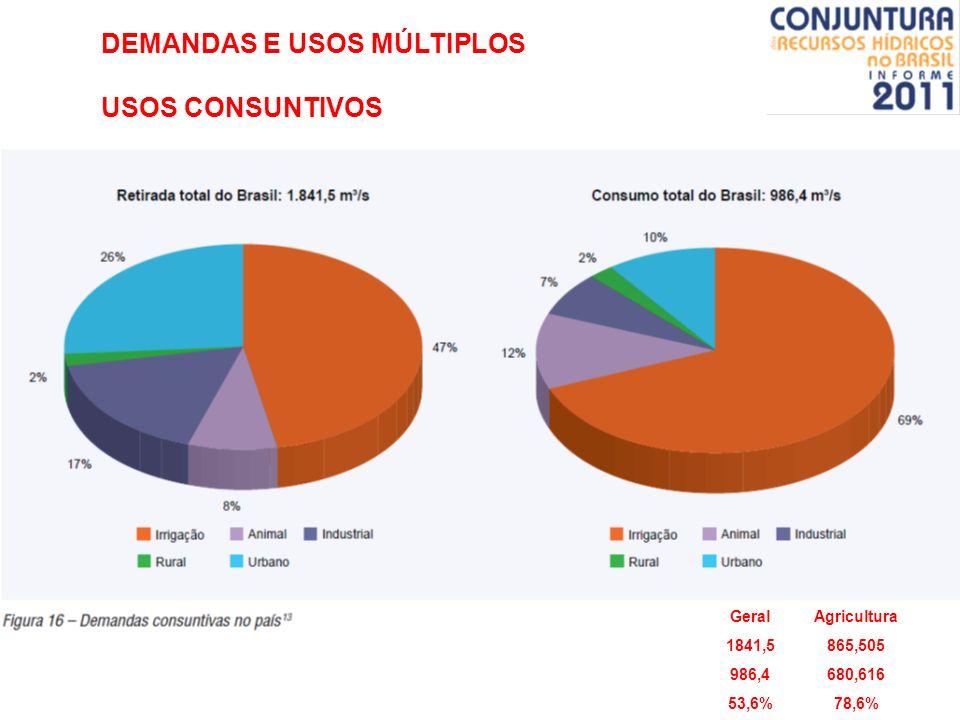 DEMANDAS E USOS MÚLTIPLOS USOS CONSUNTIVOS GeralAgricultura 1841,5865,505 986,4680,616 53,6%78,6%
