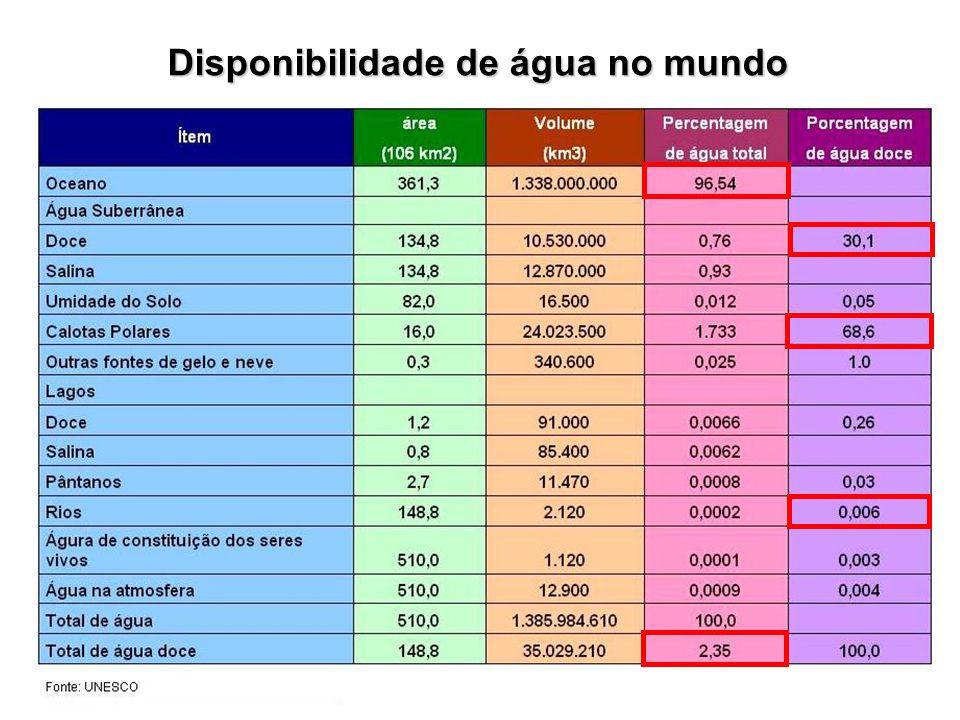 DISPONIBILIDADE E QUALIDADE DAS ÁGUAS Existe uma distribuição espacial desigual dos recursos hidricos no territorio brasileiro; Cerca de 80% dos recursos hidricos brasileiros (disponibilidade hidrica) estão concentrados na Regiao Hidrografica Amazonica, onde se encontra o menor contingente populacional, alem de valores reduzidos de demandas consuntivas; O conhecimento da distribuição espacial da precipitacao e, consequentemente, da oferta de agua, alem da situação da qualidade das aguas das principais bacias brasileiras, sao de fundamental importância para determinar o balanço hídrico nas bacias brasileiras e subsidiar as ações de gestão nas áreas de maior estresse hídrico.