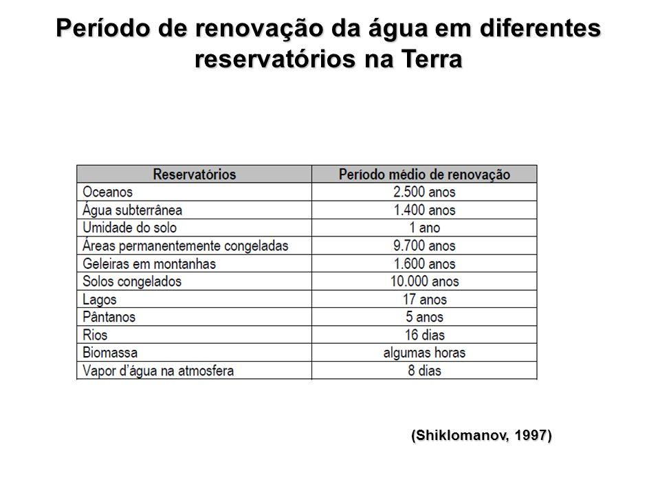 Período de renovação da água em diferentes reservatórios na Terra (Shiklomanov, 1997)