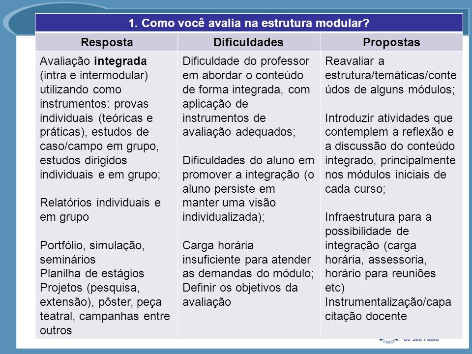 1. Como você avalia na estrutura modular? RespostaDificuldadesPropostas Avaliação integrada (intra e intermodular) utilizando como instrumentos: prova