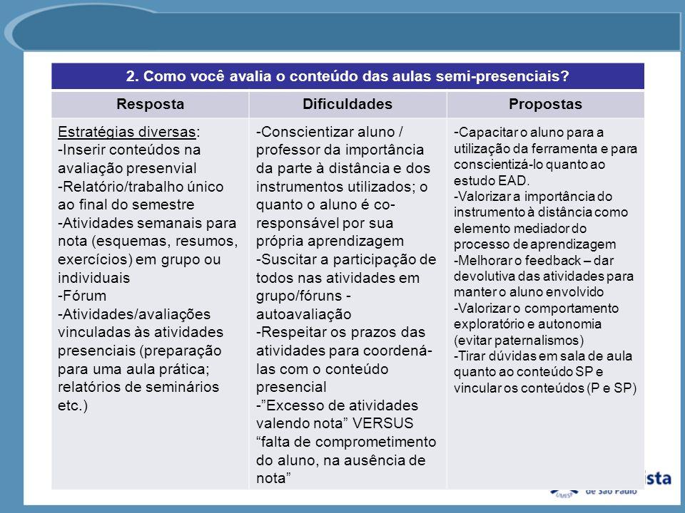 2. Como você avalia o conteúdo das aulas semi-presenciais? RespostaDificuldadesPropostas Estratégias diversas: -Inserir conteúdos na avaliação presenv