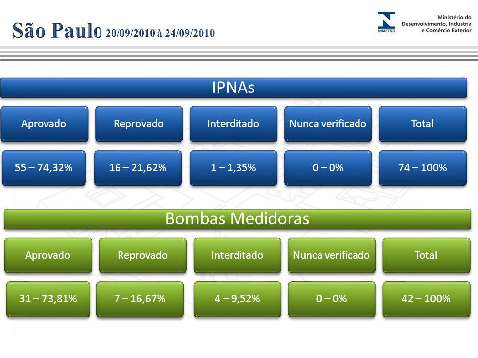 IPNAs Aprovado55 – 74,32%Reprovado16 – 21,62%Interditado1 – 1,35%Nunca verificado0 – 0%Total74 – 100% Bombas Medidoras Aprovado31 – 73,81%Reprovado7 – 16,67%Interditado4 – 9,52%Nunca verificado0 – 0%Total42 – 100%