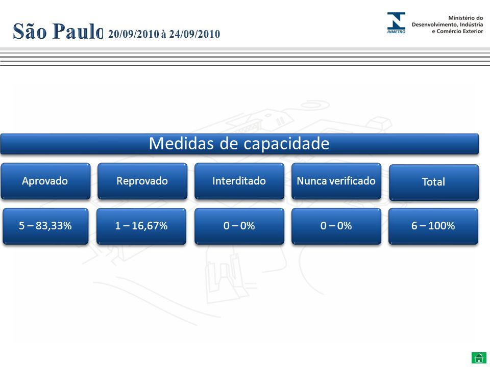 Medidas de capacidade Aprovado5 – 83,33%Reprovado1 – 16,67%Interditado0 – 0%Nunca verificado0 – 0%Total6 – 100%