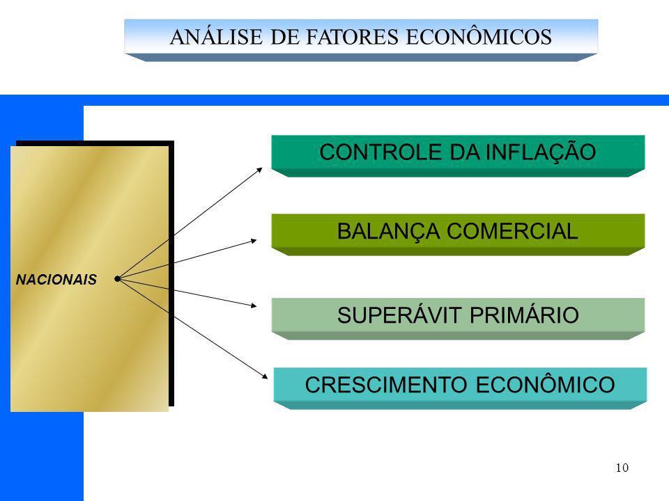 10 CONTROLE DA INFLAÇÃO BALANÇA COMERCIAL NACIONAIS SUPERÁVIT PRIMÁRIO CRESCIMENTO ECONÔMICO ANÁLISE DE FATORES ECONÔMICOS