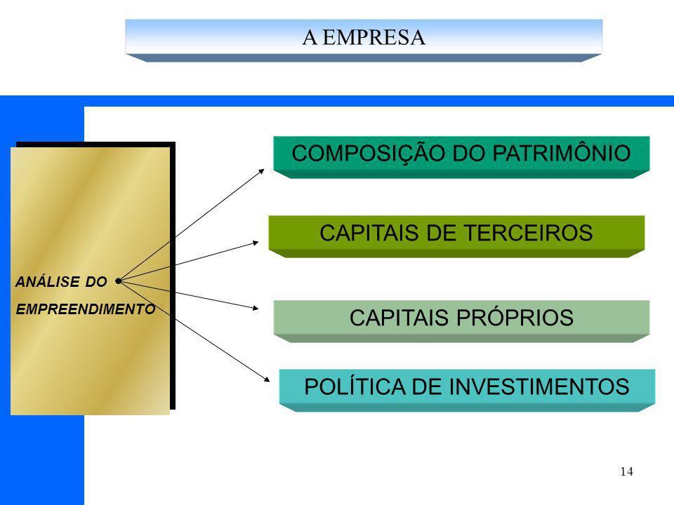 14 COMPOSIÇÃO DO PATRIMÔNIO CAPITAIS DE TERCEIROS ANÁLISE DO EMPREENDIMENTO CAPITAIS PRÓPRIOS POLÍTICA DE INVESTIMENTOS A EMPRESA