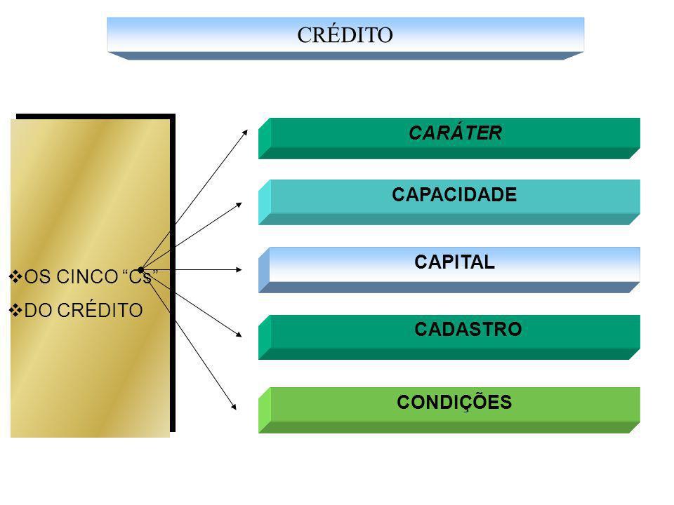 CARÁTER CAPACIDADE OS CINCO Cs DO CRÉDITO CAPITAL CADASTRO CONDIÇÕES CRÉDITO