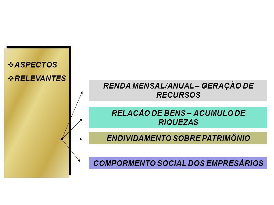 ASPECTOS RELEVANTES RELAÇÃO DE BENS – ACUMULO DE RIQUEZAS ENDIVIDAMENTO SOBRE PATRIMÔNIO COMPORMENTO SOCIAL DOS EMPRESÁRIOS RENDA MENSAL/ANUAL – GERAÇÃO DE RECURSOS