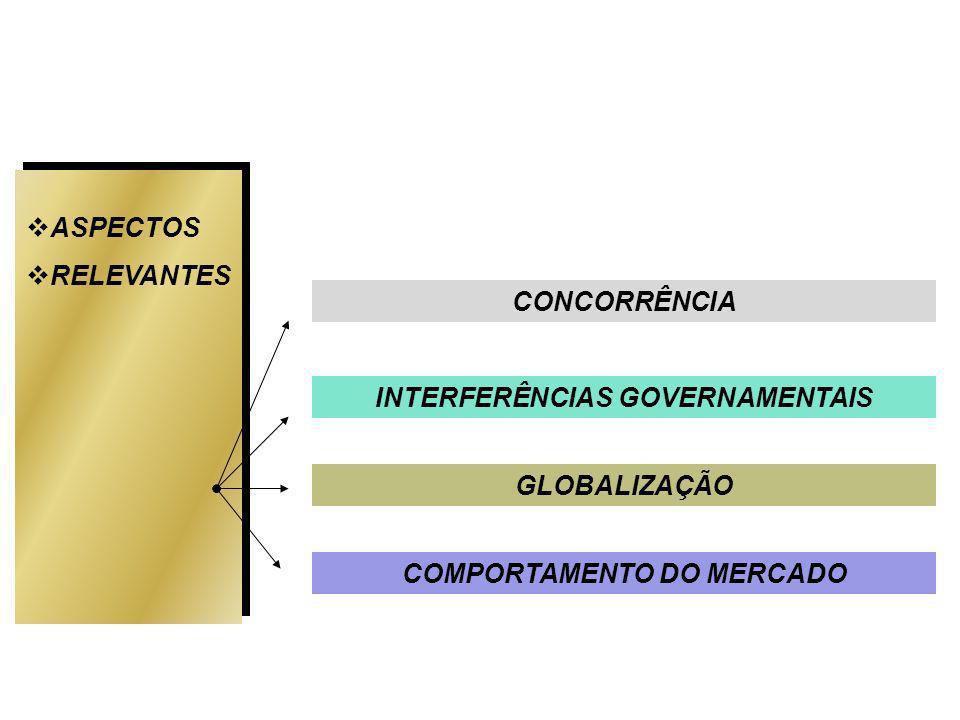 ASPECTOS RELEVANTES INTERFERÊNCIAS GOVERNAMENTAIS GLOBALIZAÇÃO COMPORTAMENTO DO MERCADO CONCORRÊNCIA