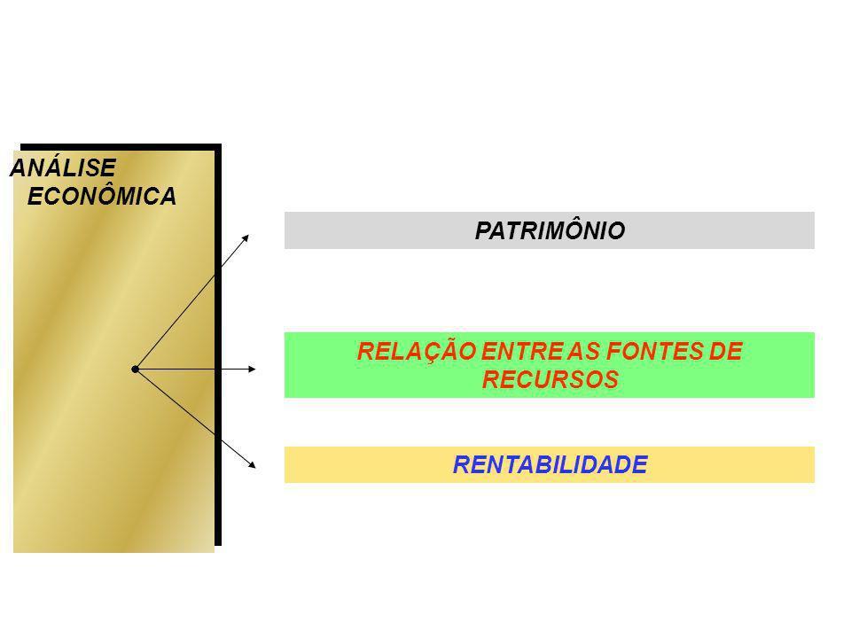 ANÁLISE ECONÔMICA PATRIMÔNIO RENTABILIDADE RELAÇÃO ENTRE AS FONTES DE RECURSOS