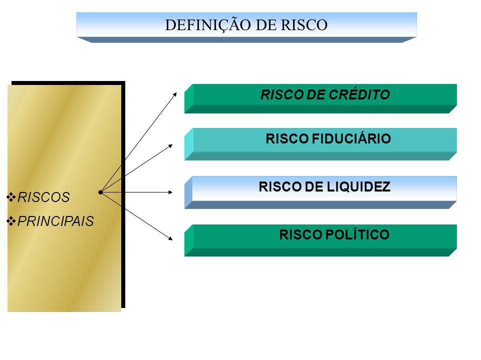 RISCO DE CRÉDITO RISCO FIDUCIÁRIO RISCOS PRINCIPAIS RISCO DE LIQUIDEZ RISCO POLÍTICO DEFINIÇÃO DE RISCO