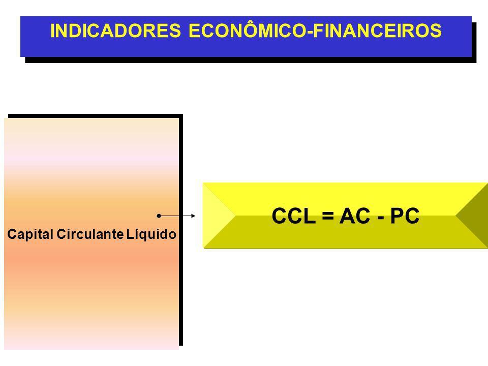 Capital Circulante Líquido INDICADORES ECONÔMICO-FINANCEIROS CCL = AC - PC