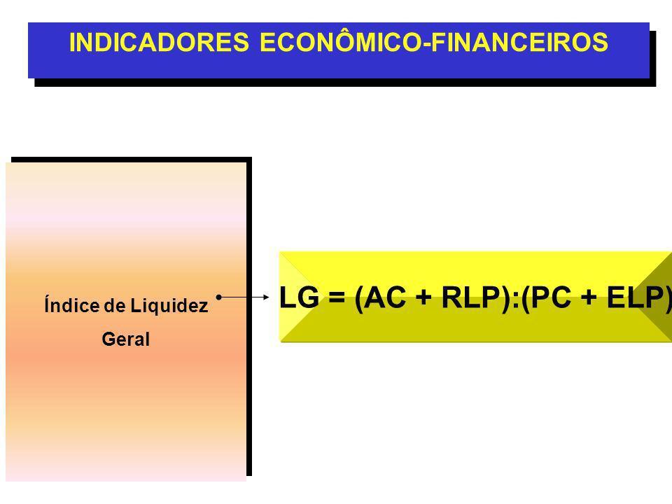 Índice de Liquidez Geral Índice de Liquidez Geral INDICADORES ECONÔMICO-FINANCEIROS LG = (AC + RLP):(PC + ELP)